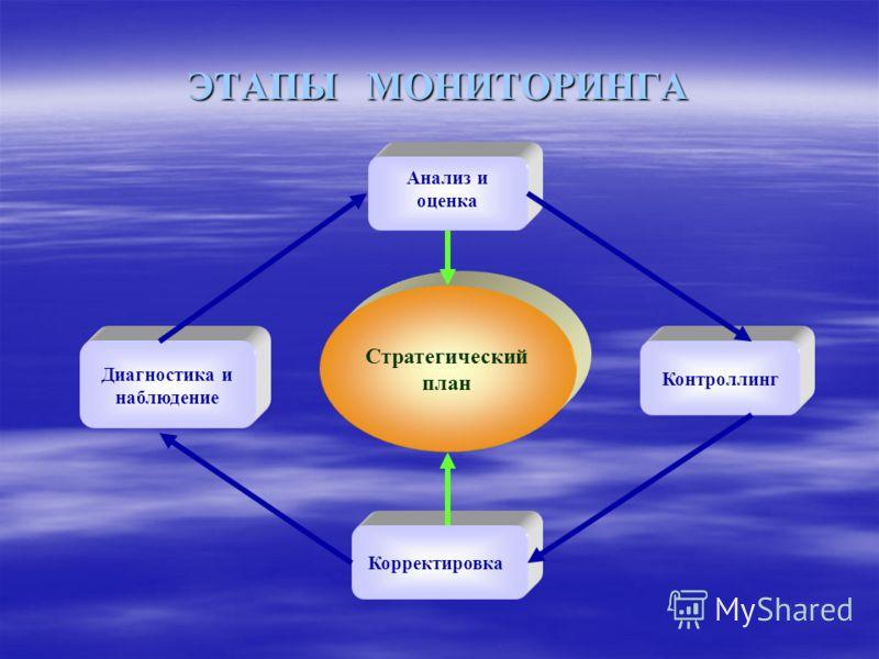 ЭТАПЫ МОНИТОРИНГА Анализ и оценка Контроллинг Диагностика и наблюдение Корректировка Стратегический план