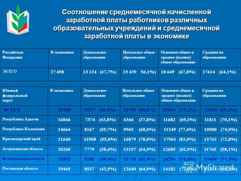 Российская Федерация В экономикеДошкольное образование Начальное общее образование Основное общее и среднее (полное) общее образование Средняя по образованию ВСЕГО 27 498 13 124 (47,7%)15 439 56,1%)18 649 (67,8%) 17614 (64,1%) Южный федеральный округ