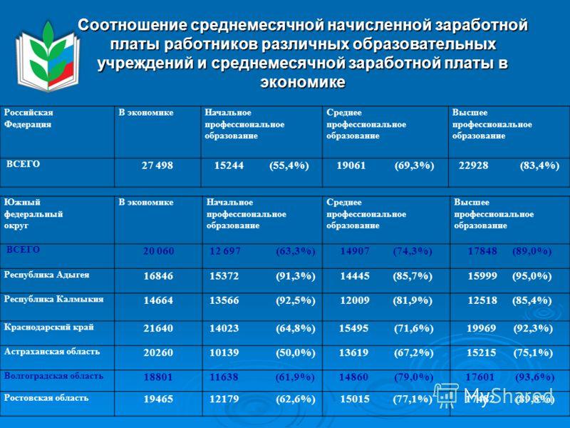 Российская Федерация В экономикеНачальное профессиональное образование Среднее профессиональное образование Высшее профессиональное образование ВСЕГО 27 49815244 (55,4%)19061 (69,3%)22928 (83,4%) Южный федеральный округ В экономикеНачальное профессио