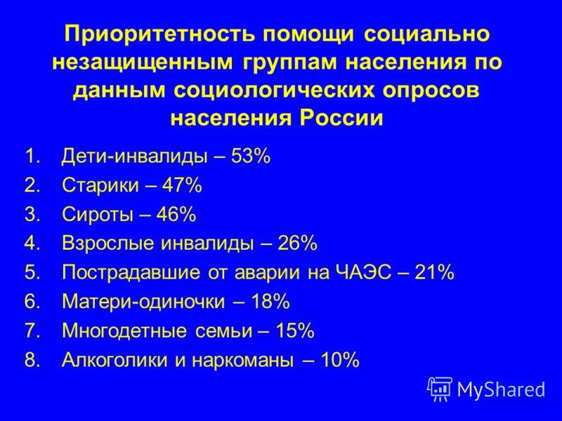 Приоритетность помощи социально незащищенным группам населения по данным социологических опросов населения России 1.Дети-инвалиды – 53% 2.Старики – 47% 3.Сироты – 46% 4.Взрослые инвалиды – 26% 5.Пострадавшие от аварии на ЧАЭС – 21% 6.Матери-одиночки