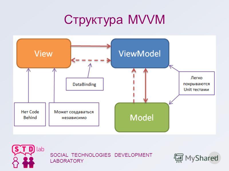 Структура MVVM 4 SOCIAL TECHNOLOGIES DEVELOPMENT LABORATORY