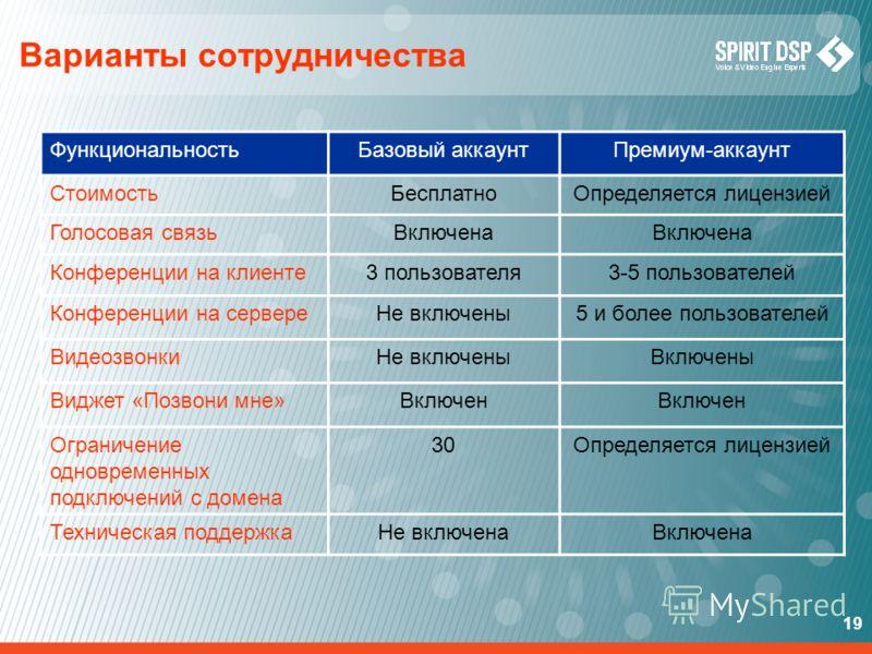 19 Варианты сотрудничества ФункциональностьБазовый аккаунтПремиум-аккаунт СтоимостьБесплатноОпределяется лицензией Голосовая связьВключена Конференции на клиенте3 пользователя3-5 пользователей Конференции на сервереНе включены5 и более пользователей