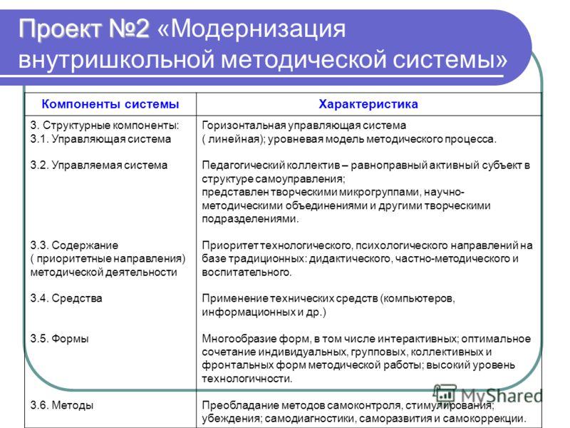 Проект 2 Проект 2 «Модернизация внутришкольной методической системы» Компоненты системыХарактеристика 3. Структурные компоненты: 3.1. Управляющая система 3.2. Управляемая система 3.3. Содержание ( приоритетные направления) методической деятельности 3