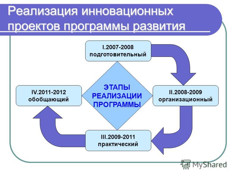 I.2007-2008 подготовительный Реализация инновационных проектов программы развития II.2008-2009 организационный III.2009-2011 практический IV.2011-2012 обобщающий ЭТАПЫ РЕАЛИЗАЦИИ ПРОГРАММЫ