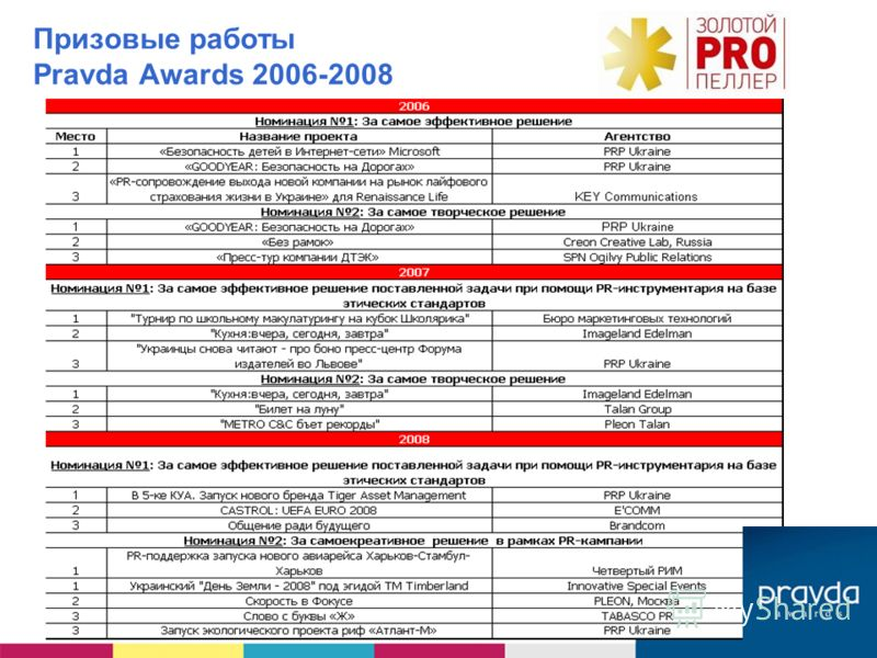 Призовые работы Pravda Awards 2006-2008