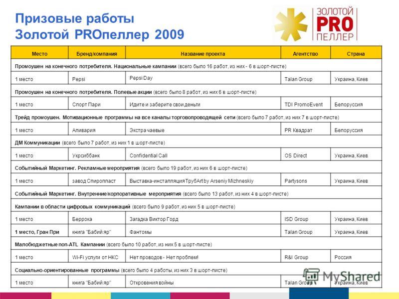 Призовые работы Золотой PROпеллер 2009 МестоБренд/компанияНазвание проектаАгентствоСтрана Промоушен на конечного потребителя. Национальные кампании (всего было 16 работ, из них - 6 в шорт-листе) 1 местоPepsi Pepsi Day Talan GroupУкраина, Киев Промоуш
