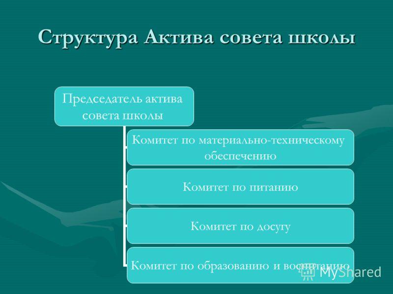 Структура Актива совета школы Председатель актива совета школы Комитет по материально- техническому обеспечению Комитет по питанию Комитет по досугу Комитет по образованию и воспитанию