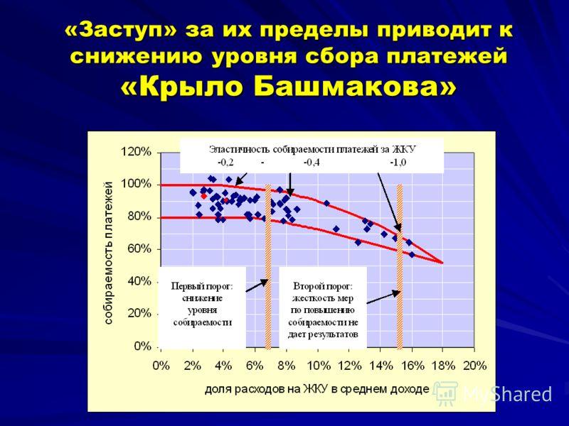 «Заступ» за их пределы приводит к снижению уровня сбора платежей «Крыло Башмакова»