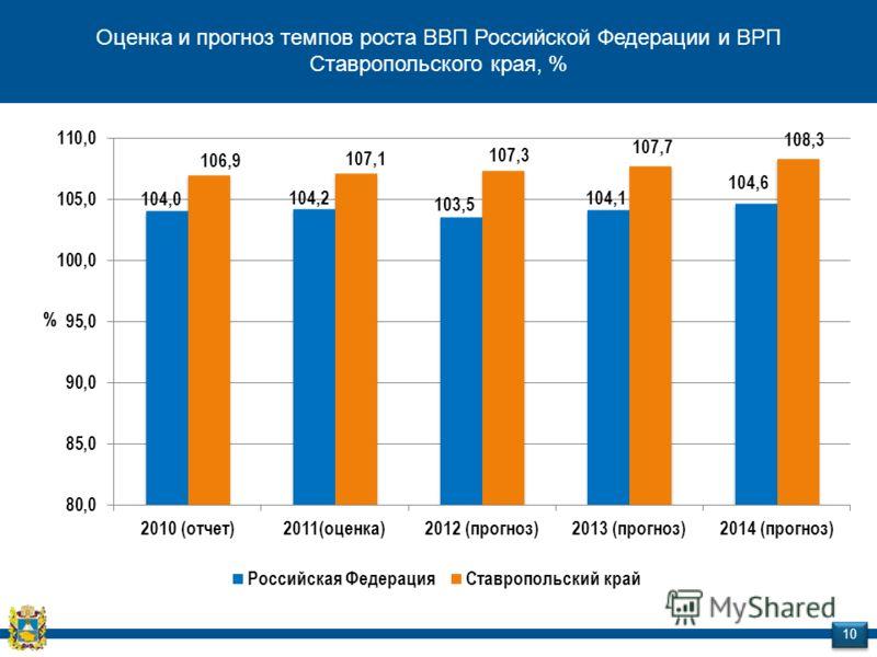Оценка и прогноз темпов роста ВВП Российской Федерации и ВРП Ставропольского края, % 10