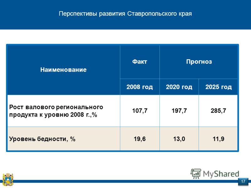 Перспективы развития Ставропольского края Наименование ФактПрогноз 2008 год2020 год2025 год Рост валового регионального продукта к уровню 2008 г.,% 107,7197,7285,7 Уровень бедности, %19,613,011,9 17
