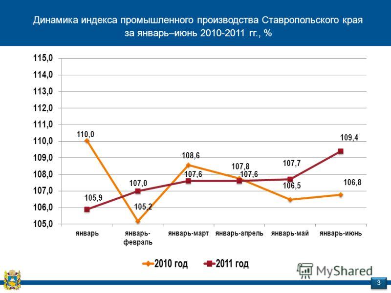Динамика индекса промышленного производства Ставропольского края за январь–июнь 2010-2011 гг., % 3 3