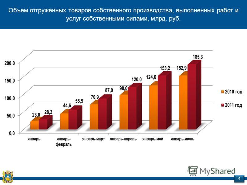 Объем отгруженных товаров собственного производства, выполненных работ и услуг собственными силами, млрд. руб. 4 4