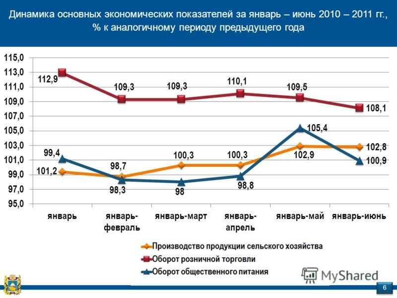 Динамика основных экономических показателей за январь – июнь 2010 – 2011 гг., % к аналогичному периоду предыдущего года 6 6