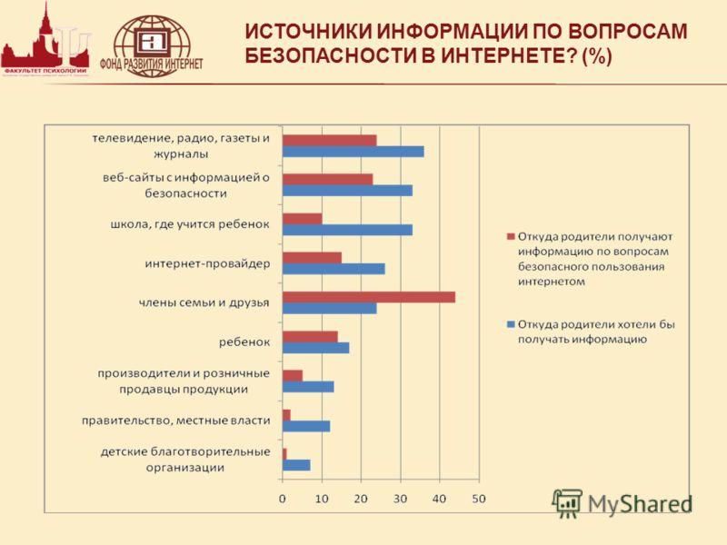 ИСТОЧНИКИ ИНФОРМАЦИИ ПО ВОПРОСАМ БЕЗОПАСНОСТИ В ИНТЕРНЕТЕ? (%)