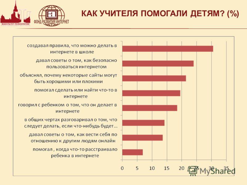 КАК УЧИТЕЛЯ ПОМОГАЛИ ДЕТЯМ? (%)