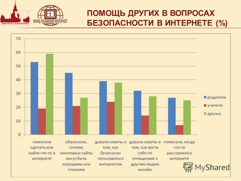 ПОМОЩЬ ДРУГИХ В ВОПРОСАХ БЕЗОПАСНОСТИ В ИНТЕРНЕТЕ (%)
