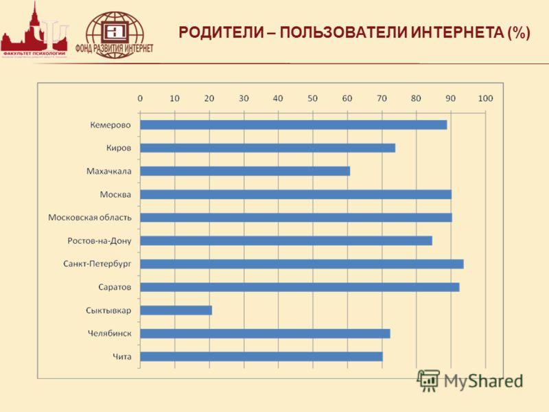 РОДИТЕЛИ – ПОЛЬЗОВАТЕЛИ ИНТЕРНЕТА (%)