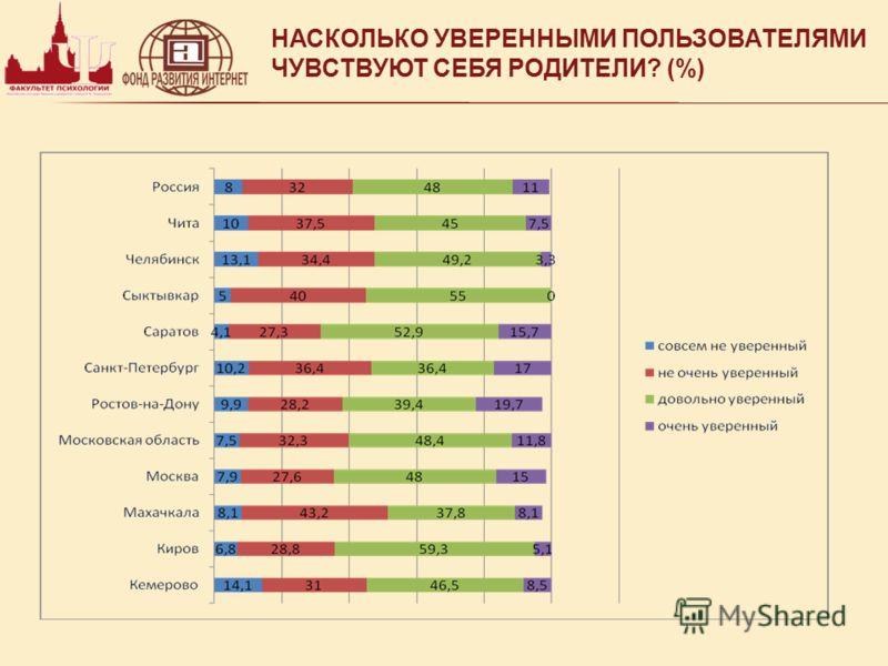 НАСКОЛЬКО УВЕРЕННЫМИ ПОЛЬЗОВАТЕЛЯМИ ЧУВСТВУЮТ СЕБЯ РОДИТЕЛИ? (%)