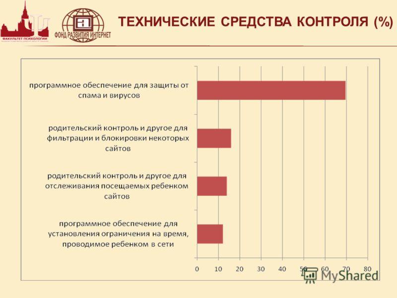 ТЕХНИЧЕСКИЕ СРЕДСТВА КОНТРОЛЯ (%)