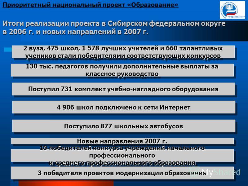 Итоги реализации проекта в Сибирском федеральном округе в 2006 г. и новых направлений в 2007 г. Приоритетный национальный проект «Образование» 4 906 школ подключено к сети Интернет Поступил 731 комплект учебно-наглядного оборудования Поступило 877 шк