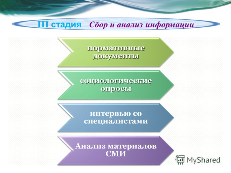 нормативные документы социологические опросы интервью со специалистами Анализ материалов СМИ III стадия Cбор и анализ информации