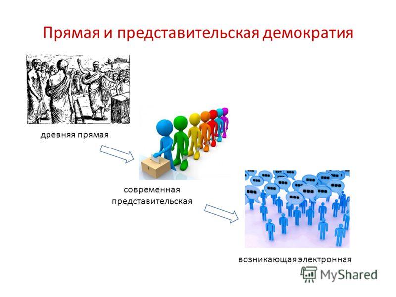 Прямая и представительская демократия древняя прямая современная представительская возникающая электронная
