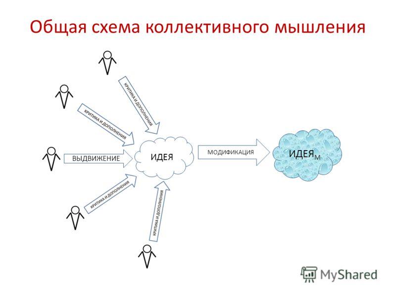 Общая схема коллективного мышления ВЫДВИЖЕНИЕ ИДЕЯ КРИТИКА И ДОПОЛНЕНИЯ МОДИФИКАЦИЯ ИДЕЯ M