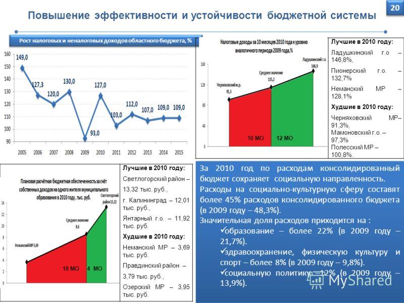 20 Повышение эффективности и устойчивости бюджетной системы За 2010 год по расходам консолидированный бюджет сохраняет социальную направленность. Расходы на социально-культурную сферу составят более 45% расходов консолидированного бюджета (в 2009 год