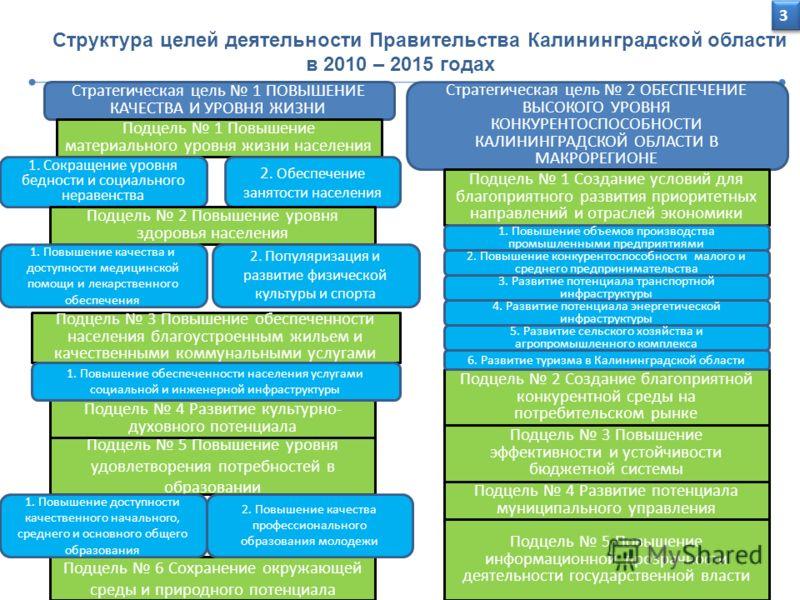 3 Структура целей деятельности Правительства Калининградской области в 2010 – 2015 годах Стратегическая цель 1 ПОВЫШЕНИЕ КАЧЕСТВА И УРОВНЯ ЖИЗНИ Стратегическая цель 2 ОБЕСПЕЧЕНИЕ ВЫСОКОГО УРОВНЯ КОНКУРЕНТОСПОСОБНОСТИ КАЛИНИНГРАДСКОЙ ОБЛАСТИ В МАКРОРЕ
