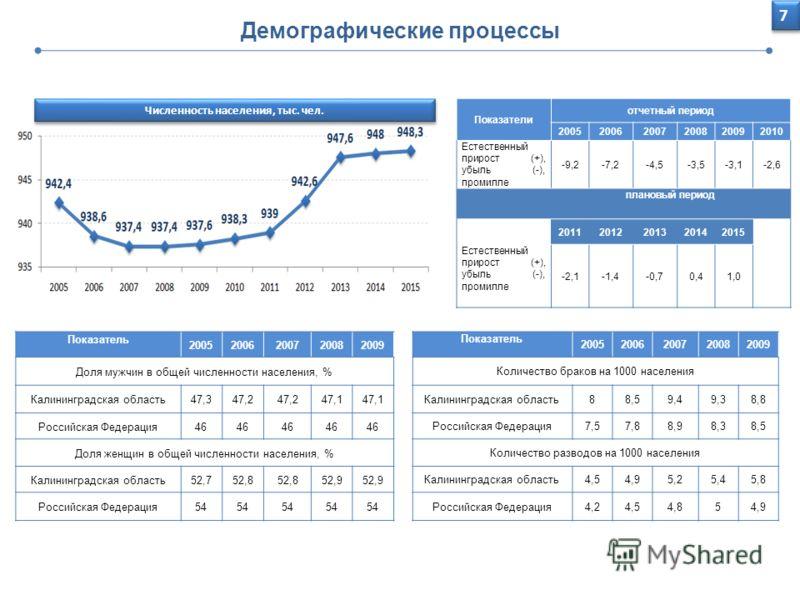 Демографические процессы Численность населения, тыс. чел. Показатели отчетный период 200520062007200820092010 Естественный прирост (+), убыль (-), промилле -9,2-7,2-4,5-3,5-3,1-2,6 плановый период 20112012201320142015 Естественный прирост (+), убыль