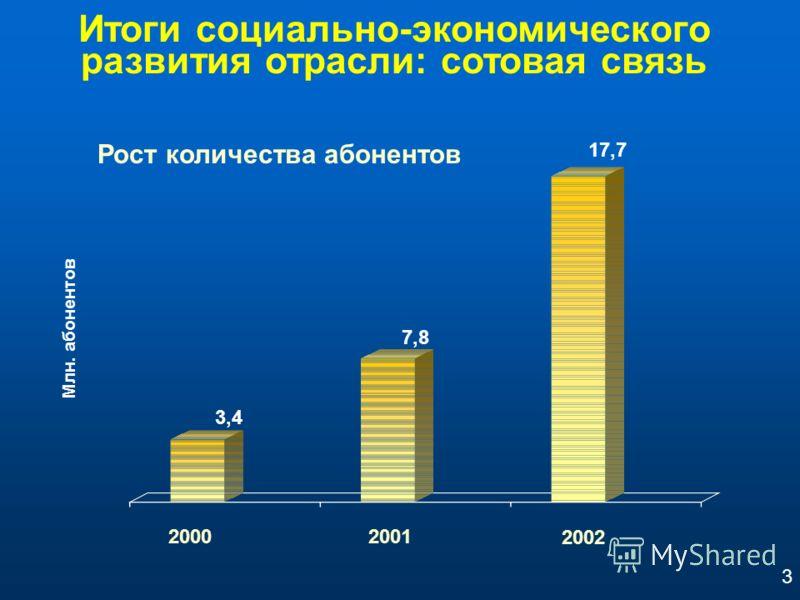 Итоги социально-экономического развития отрасли: сотовая связь Рост количества абонентов 3,4 17,7 7,8 Млн. абонентов 20002001 2002 3