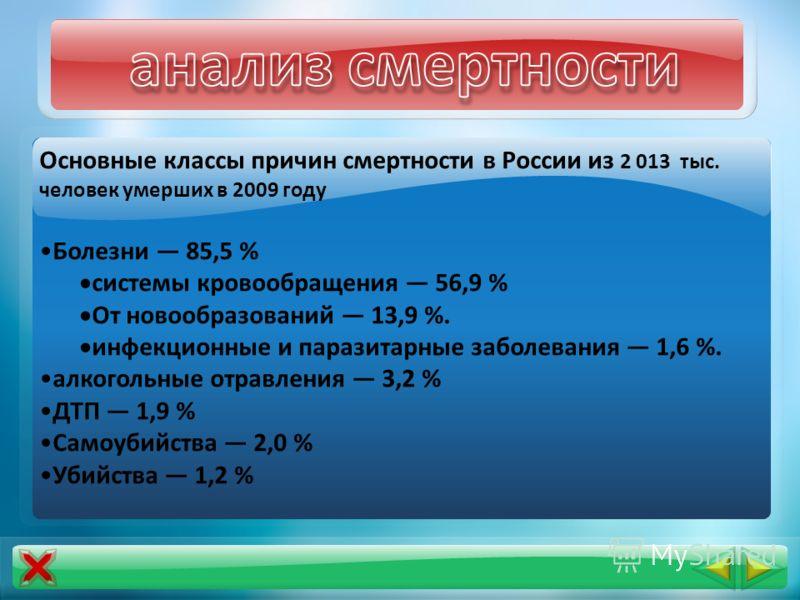 Основные классы причин смертности в России из 2 013 тыс. человек умерших в 2009 году Болезни 85,5 % системы кровообращения 56,9 % От новообразований 13,9 %. инфекционные и паразитарные заболевания 1,6 %. алкогольные отравления 3,2 % ДТП 1,9 % Самоуби