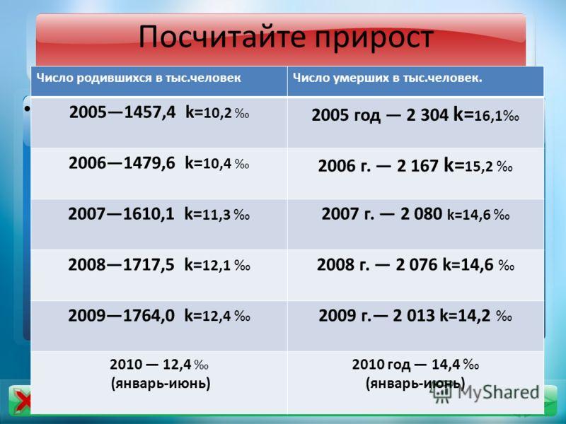 Посчитайте прирост Число родившихся в тыс.человекЧисло умерших в тыс.человек. 20051457,4 k= 10,2 2005 год 2 304 k= 16,1 20061479,6 k= 10,4 2006 г. 2 167 k= 15,2 20071610,1 k= 11,3 2007 г. 2 080 k=14,6 20081717,5 k= 12,1 2008 г. 2 076 k=14,6 20091764,