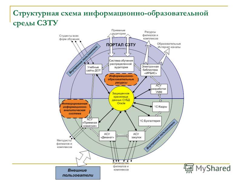 Структурная схема информационно-образовательной среды СЗТУ