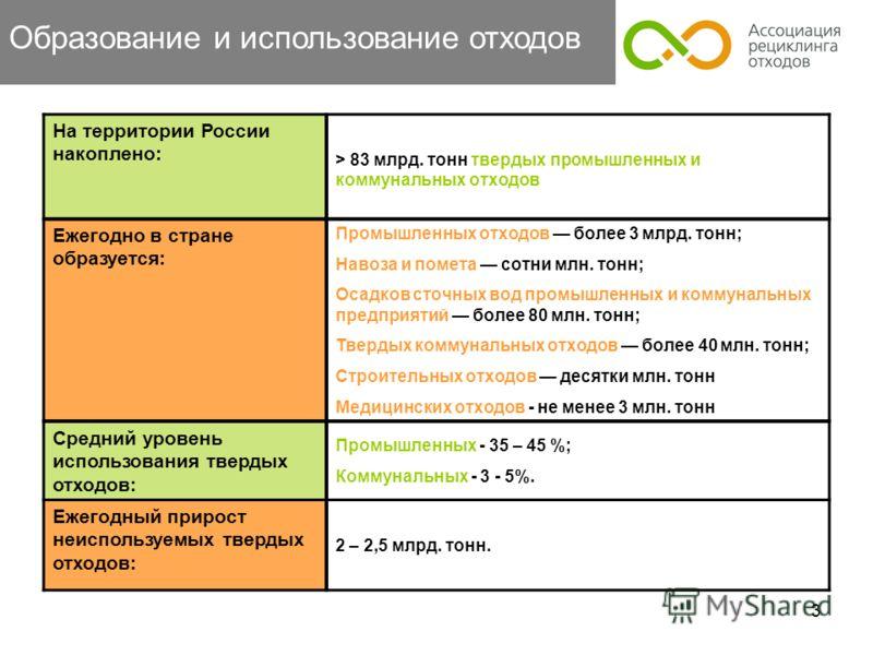 3 Образование и использование отходов На территории России накоплено: > 83 млрд. тонн твердых промышленных и коммунальных отходов Ежегодно в стране образуется: Промышленных отходов более 3 млрд. тонн; Навоза и помета сотни млн. тонн; Осадков сточных