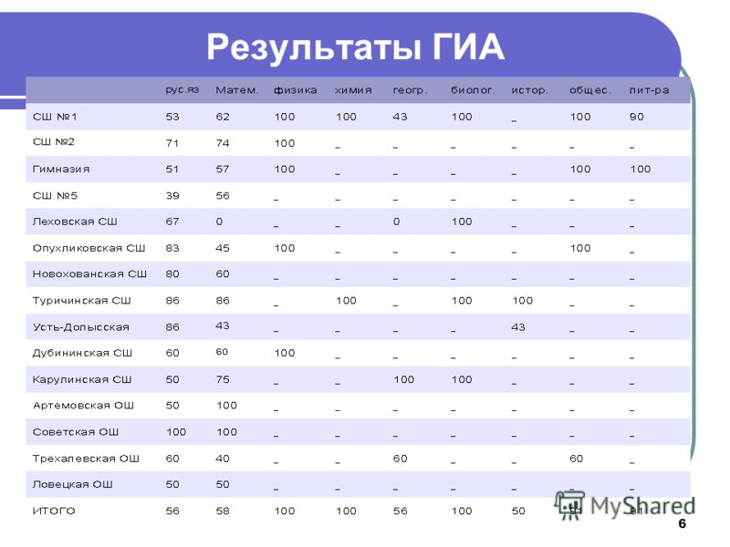 Результаты ГИА 6