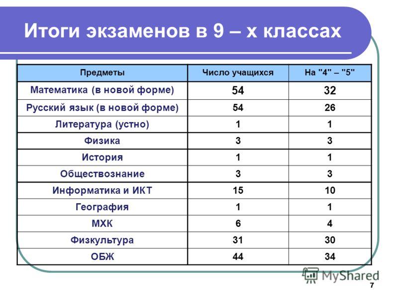 7 Итоги экзаменов в 9 – х классах ПредметыЧисло учащихсяНа