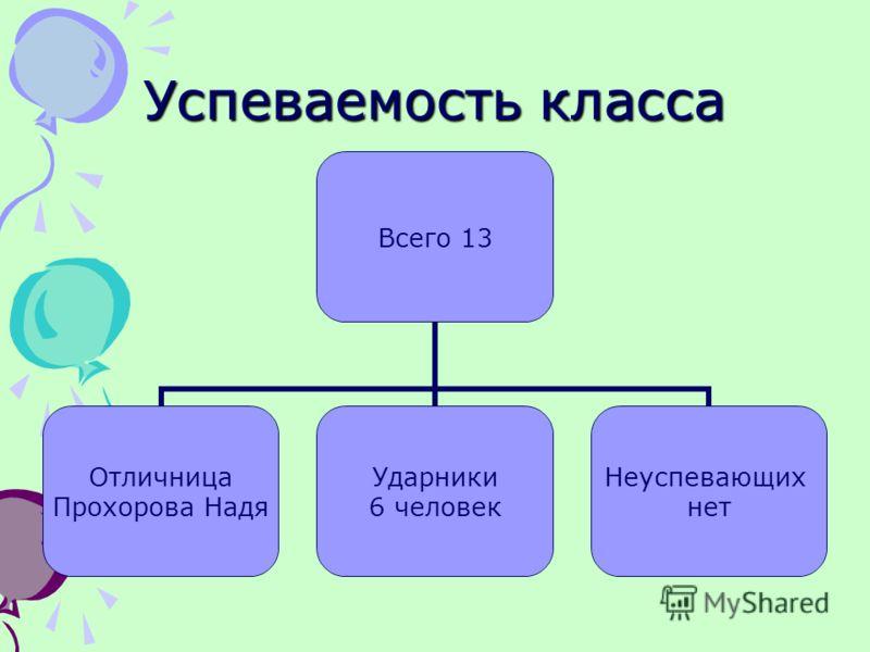 Успеваемость класса Всего 13 Отличница Прохорова Надя Ударники 6 человек Неуспевающих нет