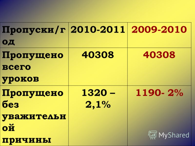 Пропуски/г од 2010-20112009-2010 Пропущено всего уроков 40308 Пропущено без уважительн ой причины 1320 – 2,1% 1190- 2%