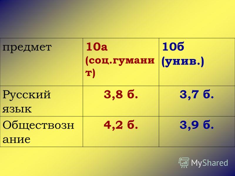 предмет 10а (соц.гумани т) 10б (унив.) Русский язык 3,8 б.3,7 б. Обществозн ание 4,2 б.3,9 б.