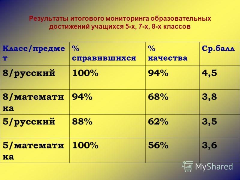 Результаты итогового мониторинга образовательных достижений учащихся 5-х, 7-х, 8-х классов Класс/предме т % справившихся % качества Ср.балл 8/русский100%94%4,5 8/математи ка 94%68%3,8 5/русский88%62%3,5 5/математи ка 100%56%3,6