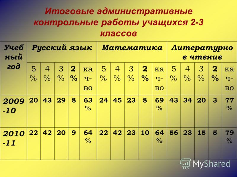 Итоговые административные контрольные работы учащихся 2-3 классов Учеб ный год Русский языкМатематикаЛитературно е чтение 5%5% 4%4% 3%3% 2%2% ка ч- во 5%5% 4%4% 3%3% 2%2% 5%5% 4%4% 3%3% 2%2% 2009 -10 204329863 % 244523869 % 433420377 % 2010 -11 22422