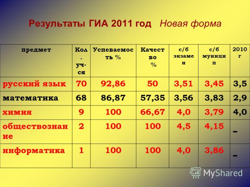 Результаты ГИА 2011 год Новая форма предметКол. уч- ся Успеваемос ть % Качест во % с/б экзаме н с/б муници п 2010 г русский язык7092,86503,513,453,5 математика6886,8757,353,563,832,9 химия910066,674,03,794,0 обществознан ие 2100 4,54,15 - информатика