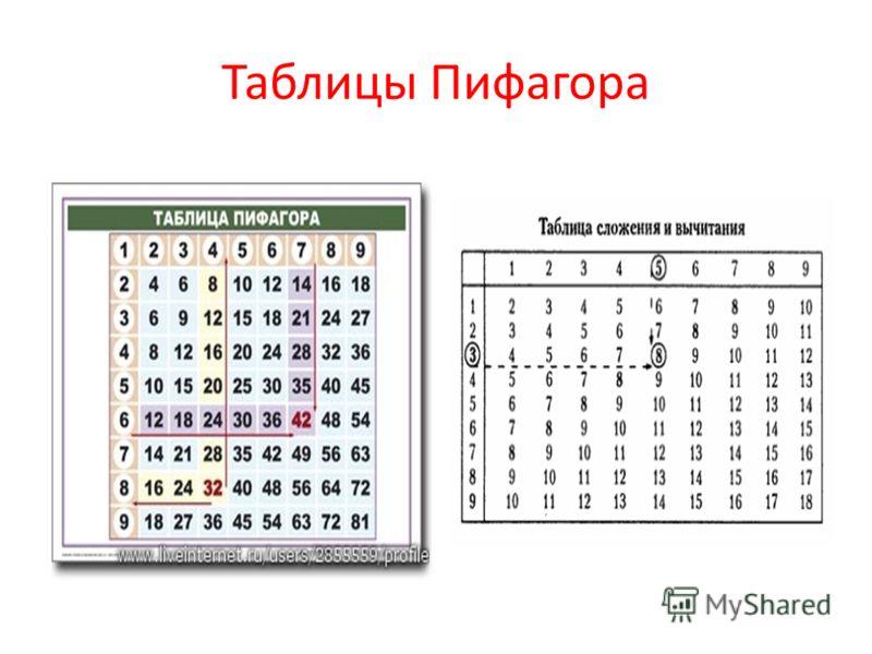 Таблицы Пифагора