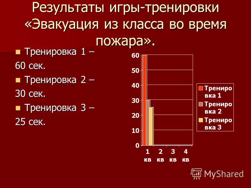 Результаты игры-тренировки «Эвакуация из класса во время пожара». Тренировка 1 – Тренировка 1 – 60 сек. Тренировка 2 – Тренировка 2 – 30 сек. Тренировка 3 – Тренировка 3 – 25 сек.