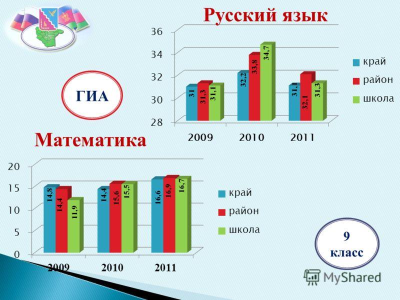 Русский язык ГИА 9 класс Математика