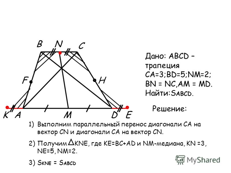 A B C D N MKE FH Дано: ABCD – трапеция CA=3;BD=5;NM=2; BN = NC,AM = MD. Найти:S ABCD. Решение: 1)Выполним параллельный перенос диагонали CA на вектор CN и диагонали CA на вектор CN. 2)Получим KNE, где KE=BC+AD и NM-медиана, KN =3, NE=5, NM=2. 3)S KNE