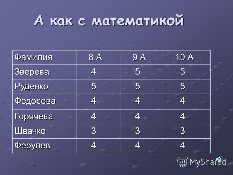 Успеваемость (средний балл) Фамилия 9 класс 10 класс 11 класс Зверева555 Руденко555 Федосова455 Горячева544 Ферулев43,53 Швачко43,53