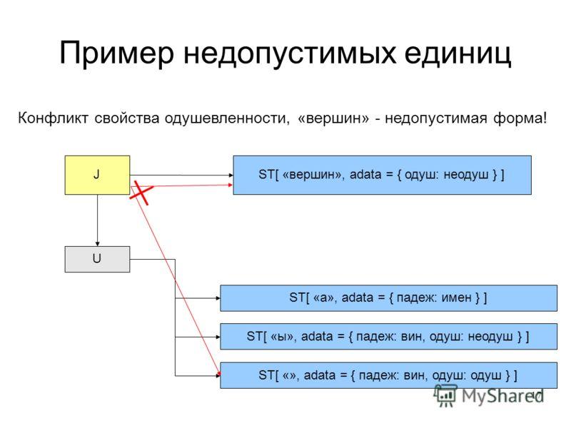 17 Пример недопустимых единиц J U ST[ «а», adata = { падеж: имен } ] ST[ «ы», adata = { падеж: вин, одуш: неодуш } ] ST[ «», adata = { падеж: вин, одуш: одуш } ] ST[ «вершин», adata = { одуш: неодуш } ] Конфликт свойства одушевленности, «вершин» - не