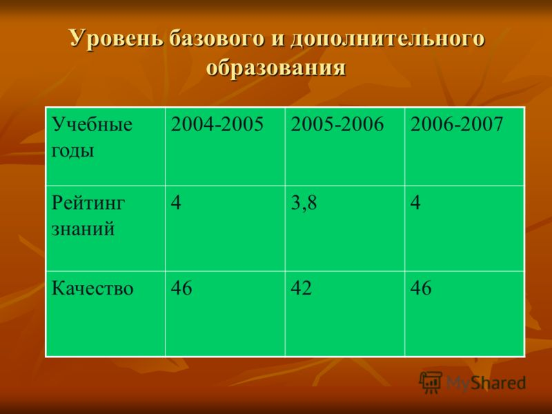 Уровень базового и дополнительного образования Учебные годы 2004-20052005-20062006-2007 Рейтинг знаний 43,84 Качество464246